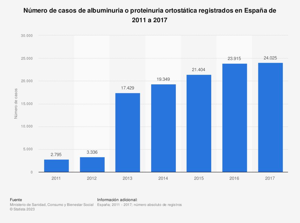 Estadística: Número de casos de albuminuria o proteinuria ortostática registrados en España de 2011 a 2017 | Statista
