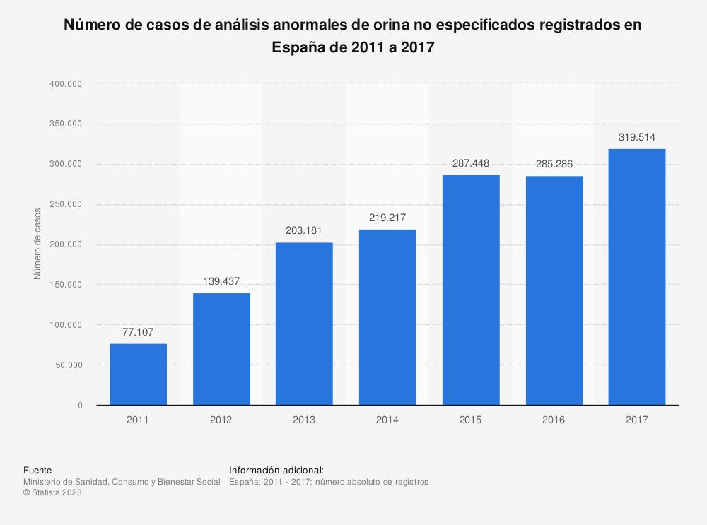 Estadística: Número de casos de análisis anormales de orina no especificados registrados en España de 2011 a 2017 | Statista