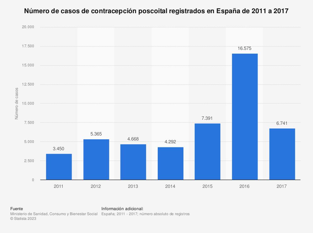 Estadística: Número de casos de contracepción poscoital registrados en España de 2011 a 2017 | Statista