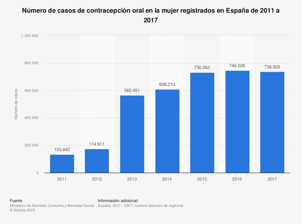 Estadística: Número de casos de contracepción oral en la mujer registrados en España de 2011 a 2017   Statista