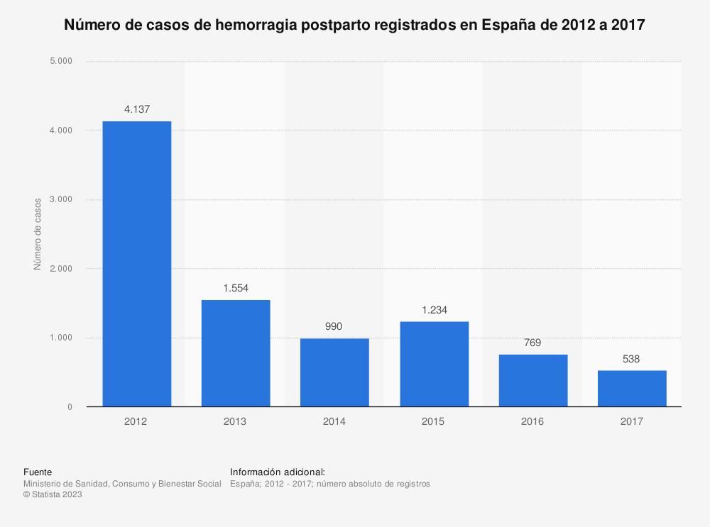 Estadística: Número de casos de hemorragia postparto registrados en España de 2012 a 2017 | Statista
