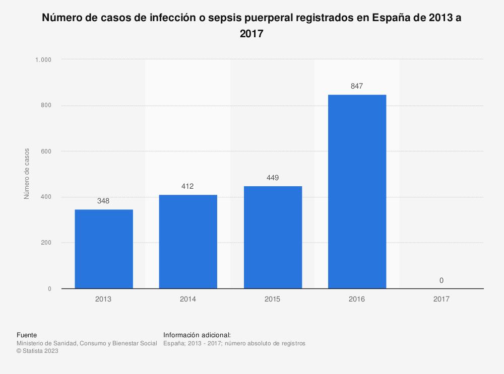 Estadística: Número de casos de infección o sepsis puerperal registrados en España de 2013 a 2017 | Statista