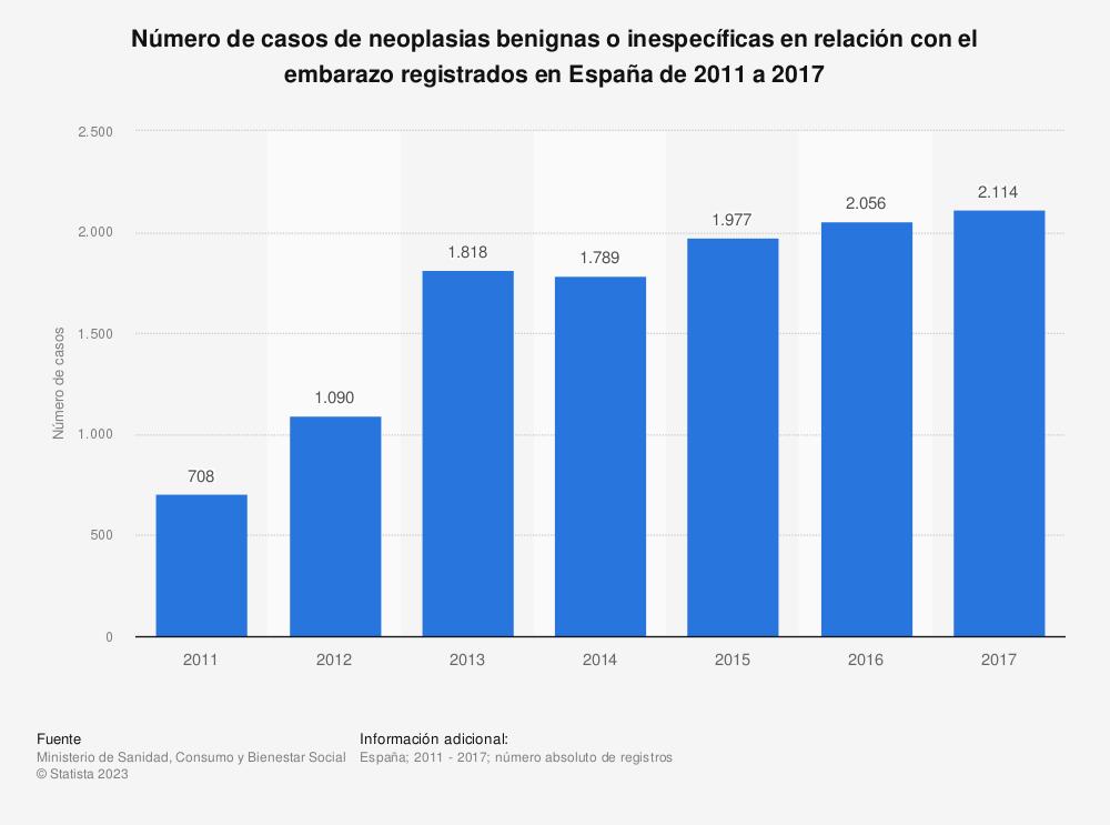 Estadística: Número de casos de neoplasias benignas o inespecíficas en relación con el embarazo registrados en España de 2011 a 2017 | Statista