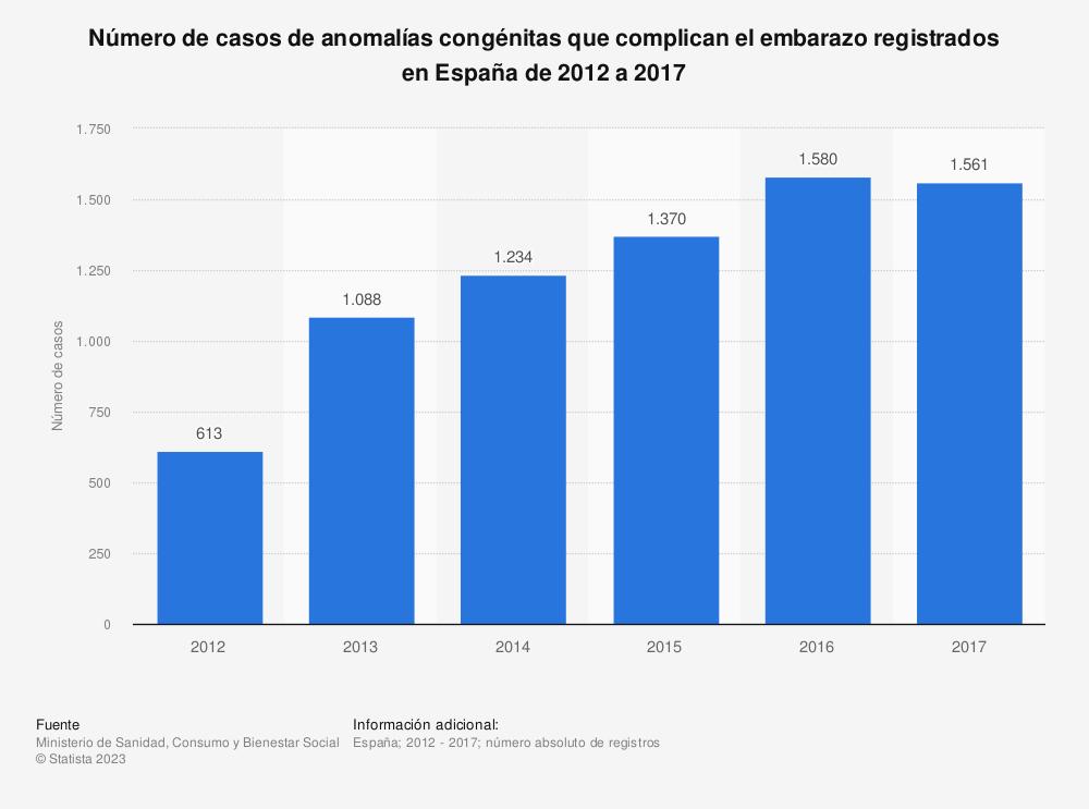 Estadística: Número de casos de anomalías congénitas que complican el embarazo registrados en España de 2012 a 2017 | Statista