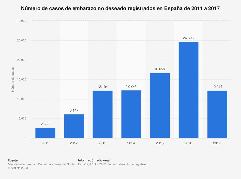 Estadística: Número de casos de embarazo no deseado registrados en España de 2011 a 2017   Statista