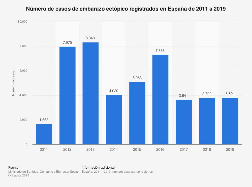 Estadística: Número de casos de embarazo ectópico registrados en España de 2011 a 2017   Statista
