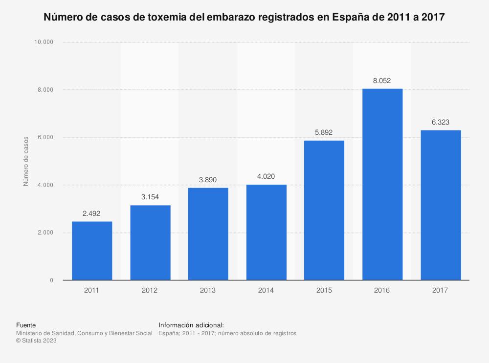 Estadística: Número de casos de toxemia del embarazo registrados en España de 2011 a 2017   Statista