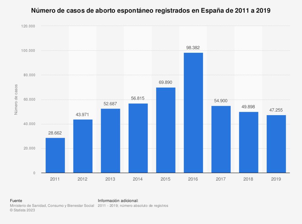 Estadística: Número de casos de aborto espontáneo registrados en España de 2011 a 2017 | Statista