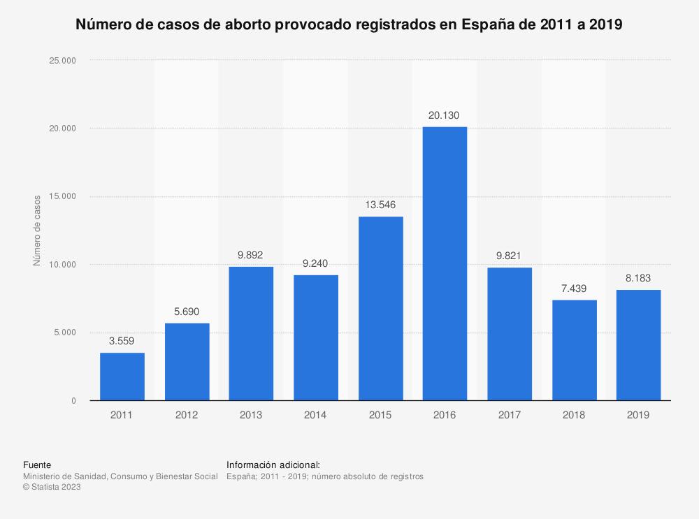 Estadística: Número de casos de aborto provocado registrados en España de 2011 a 2017   Statista