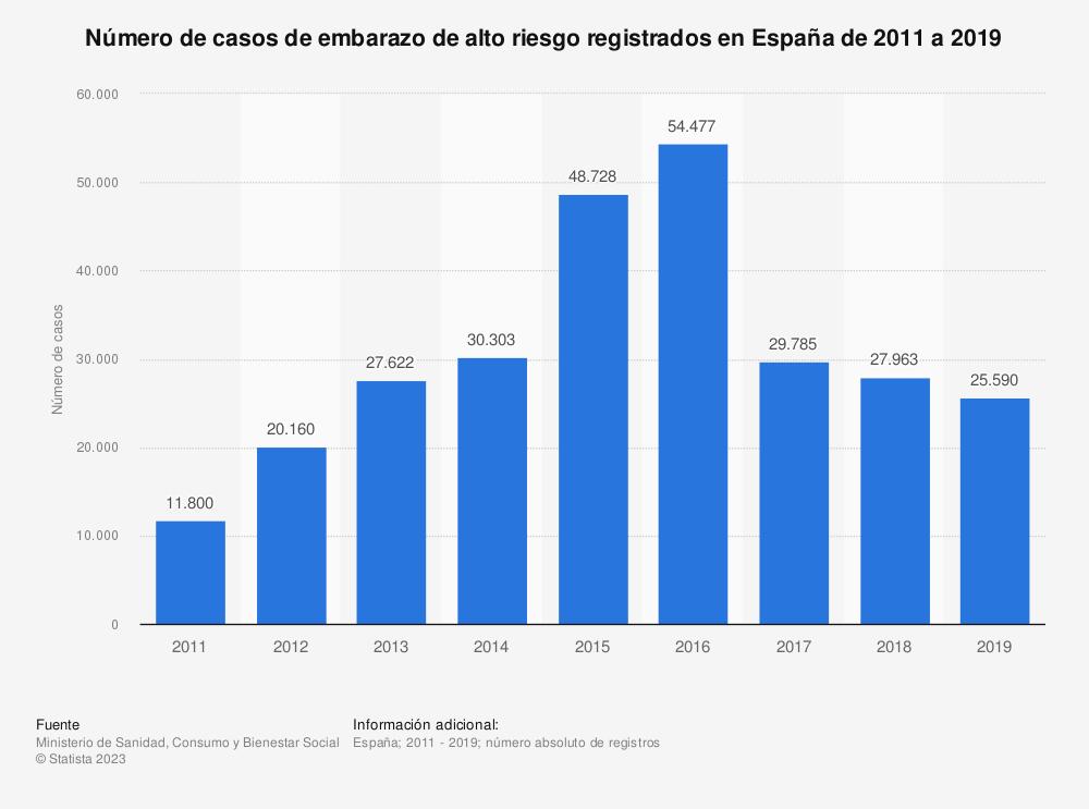 Estadística: Número de casos de embarazo de alto riesgo registrados en España de 2011 a 2017 | Statista