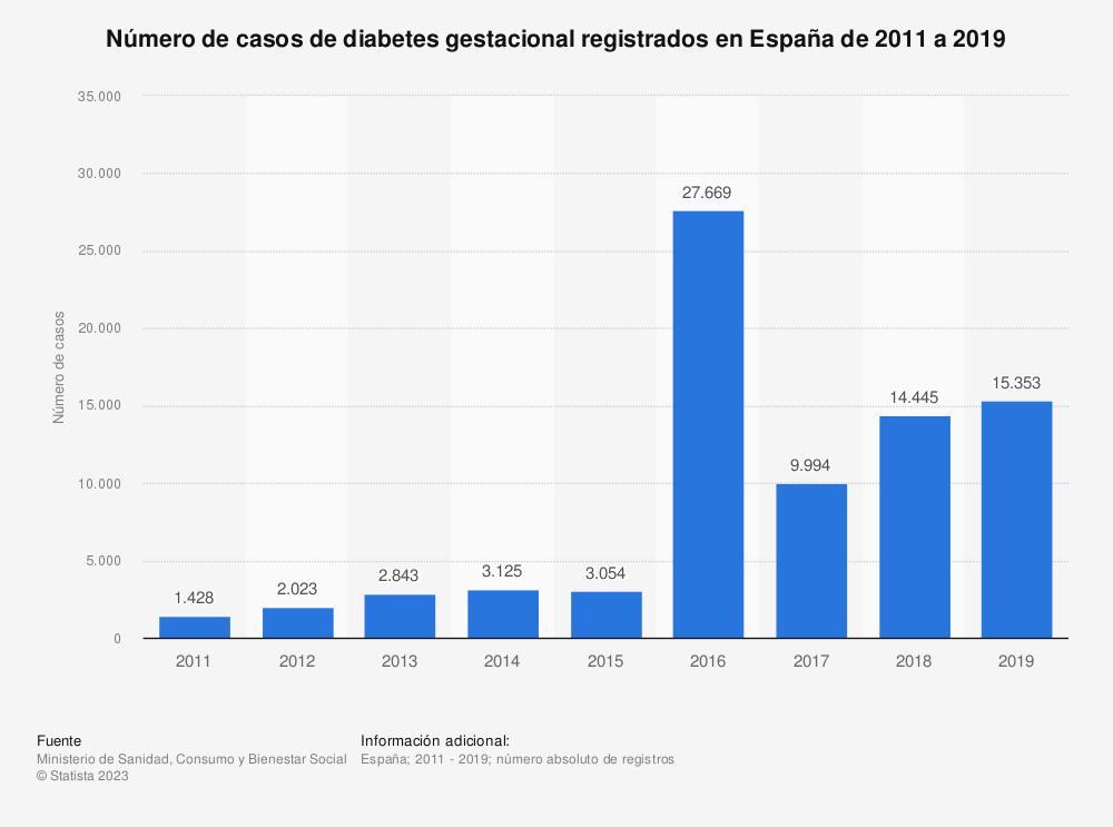 Estadística: Número de casos de diabetes gestacional registrados en España de 2011 a 2017 | Statista