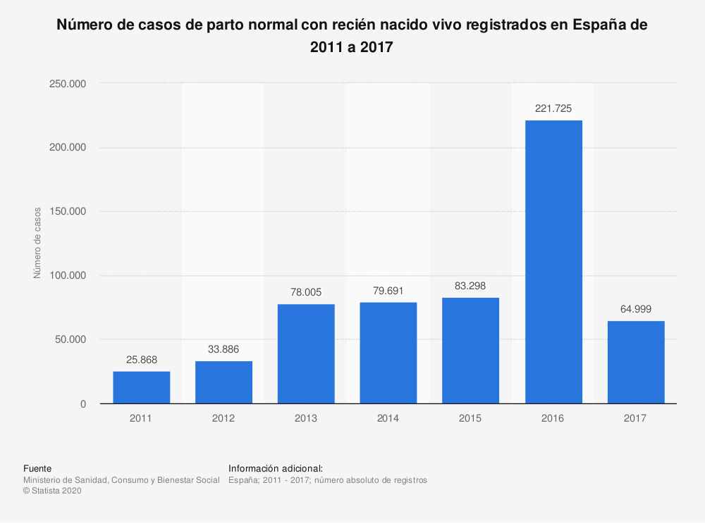 Estadística: Número de casos de parto normal con recién nacido vivo registrados en España de 2011 a 2017 | Statista