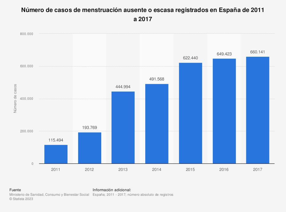 Estadística: Número de casos de menstruación ausente o escasa registrados en España de 2011 a 2017 | Statista