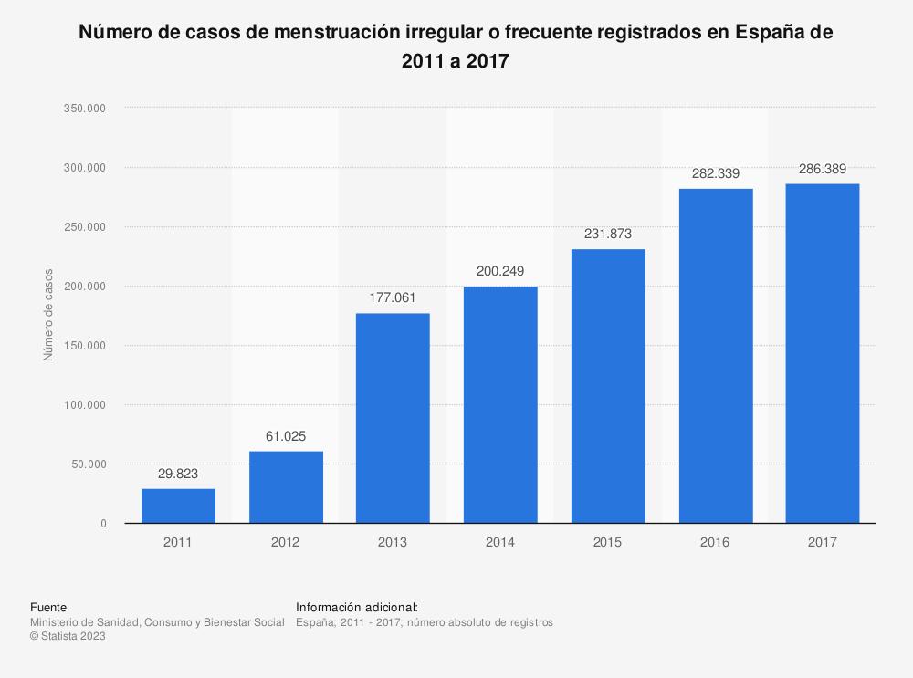 Estadística: Número de casos de menstruación irregular o frecuente registrados en España de 2011 a 2017 | Statista