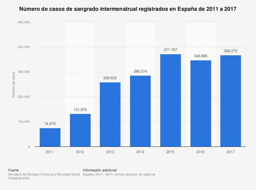 Estadística: Número de casos de sangrado intermenstrual registrados en España de 2011 a 2017   Statista