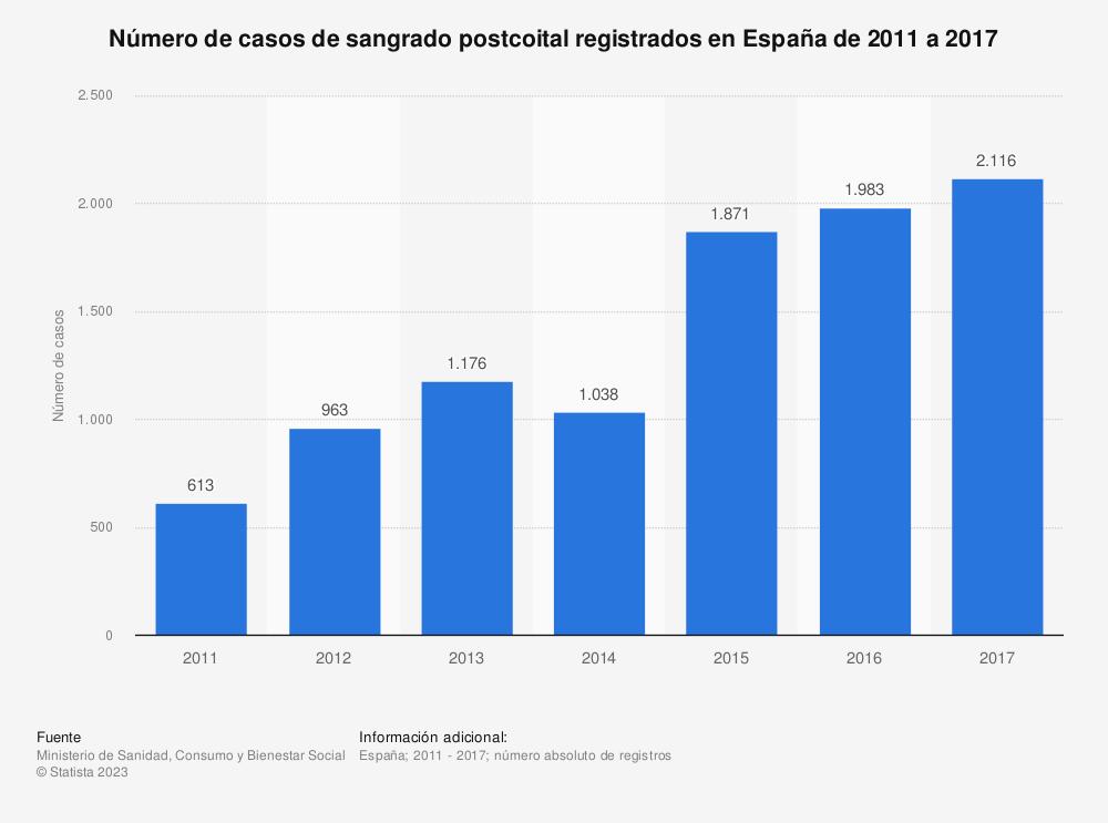 Estadística: Número de casos de sangrado postcoital registrados en España de 2011 a 2017 | Statista