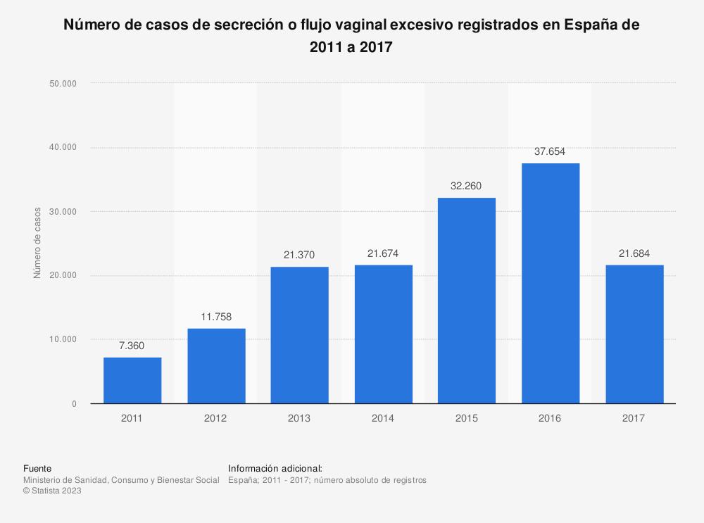 Estadística: Número de casos de secreción o flujo vaginal excesivo registrados en España de 2011 a 2017 | Statista