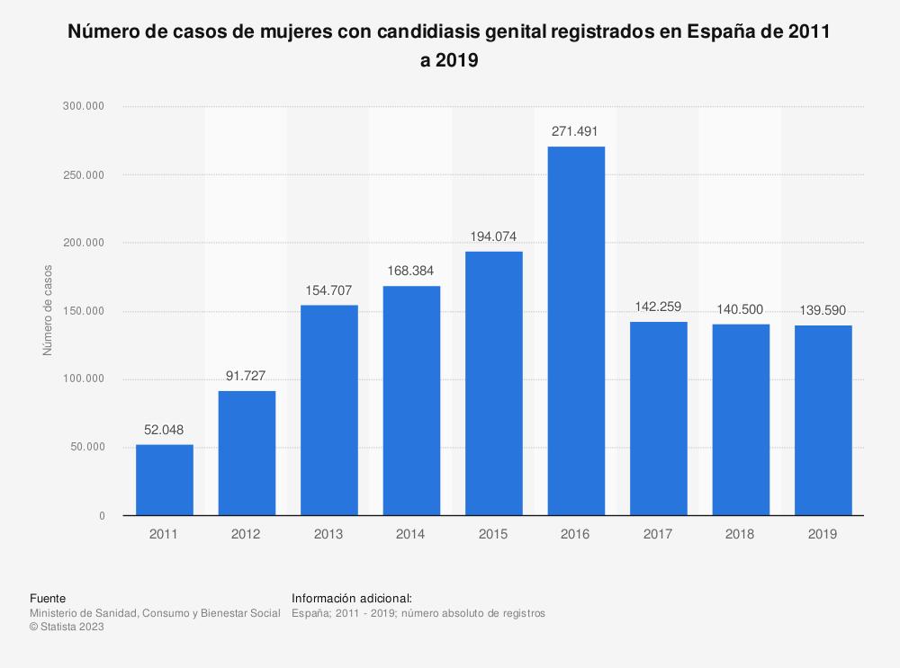 Estadística: Número de casos de mujeres con candidiasis genital registrados en España de 2011 a 2017   Statista