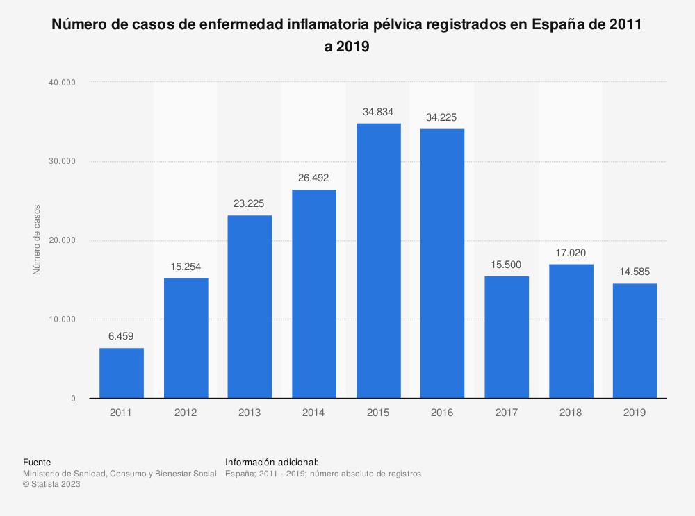 Estadística: Número de casos de enfermedad inflamatoria pélvica registrados en España de 2011 a 2017   Statista