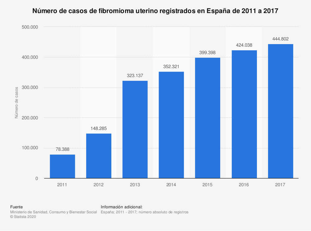 Estadística: Número de casos de fibromioma uterino registrados en España de 2011 a 2017 | Statista