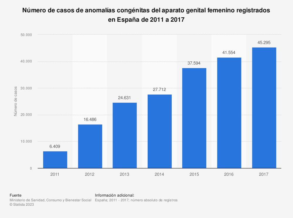 Estadística: Número de casos de anomalías congénitas del aparato genital femenino registrados en España de 2011 a 2017 | Statista
