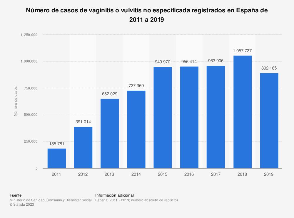 Estadística: Número de casos de vaginitis o vulvitis no especificada registrados en España de 2011 a 2017   Statista