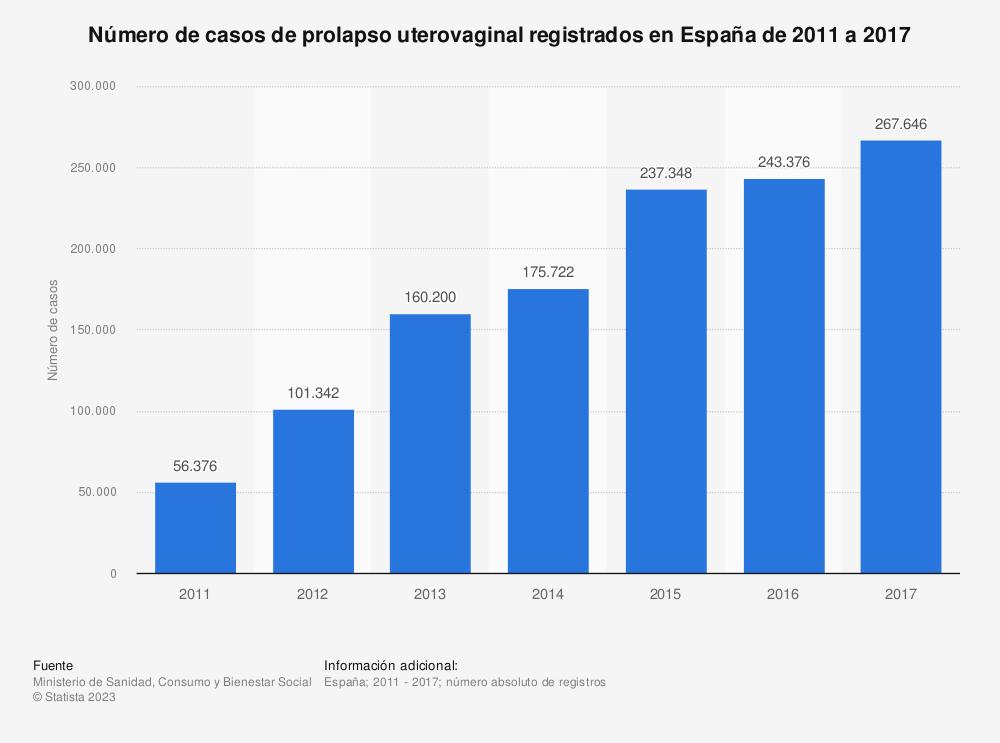 Estadística: Número de casos de prolapso uterovaginal registrados en España de 2011 a 2017 | Statista