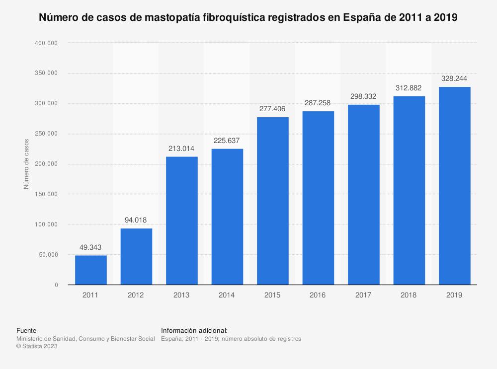 Estadística: Número de casos de mastopatía fibroquística registrados en España de 2011 a 2017   Statista