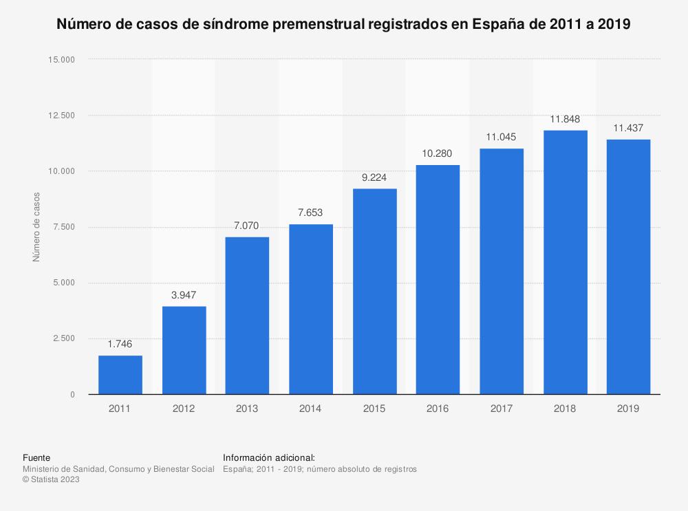 Estadística: Número de casos de síndrome premenstrual registrados en España de 2011 a 2017 | Statista