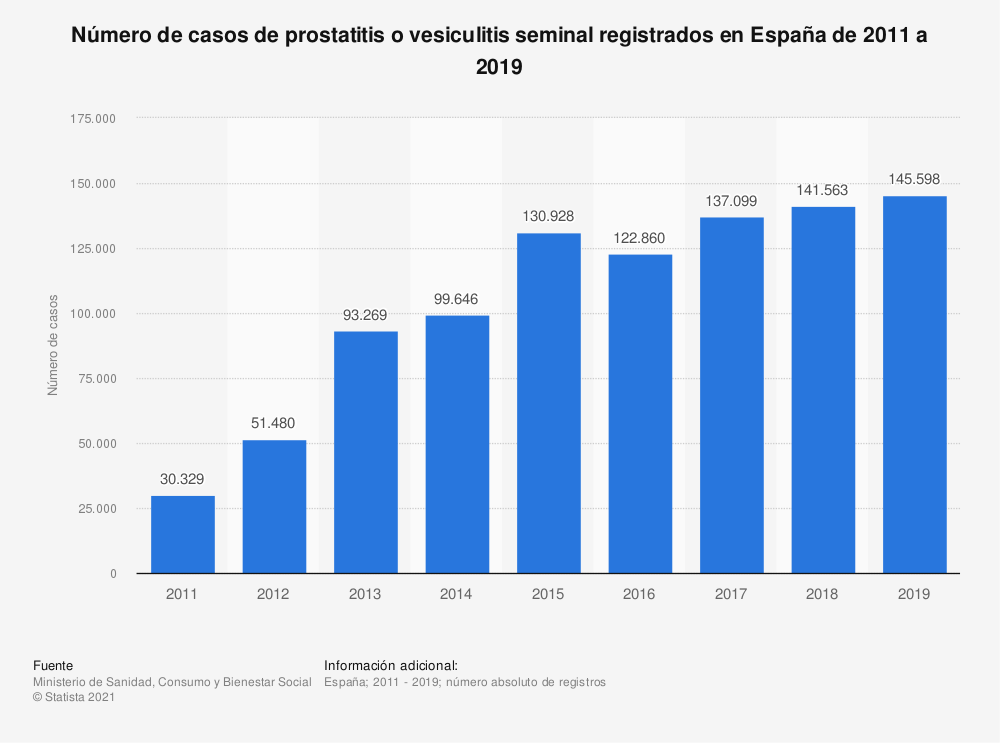 Estadística: Número de casos de prostatitis o vesiculitis seminal registrados en España de 2011 a 2017 | Statista