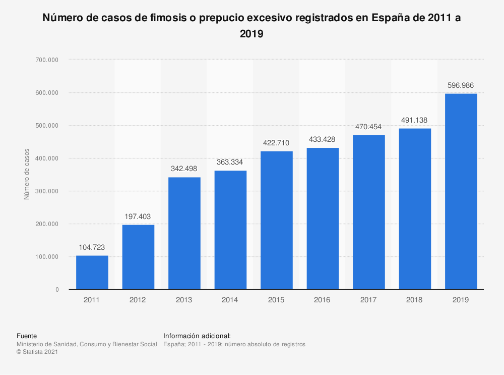 Estadística: Número de casos de fimosis o prepucio excesivo registrados en España de 2011 a 2017   Statista