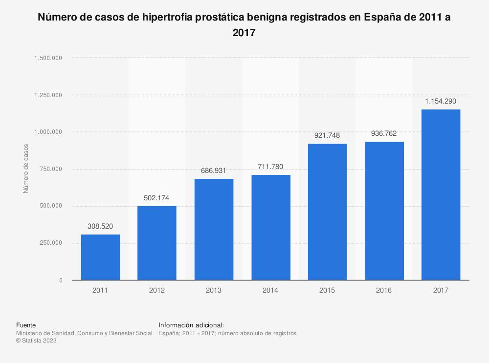 Estadística: Número de casos de hipertrofia prostática benigna registrados en España de 2011 a 2017 | Statista