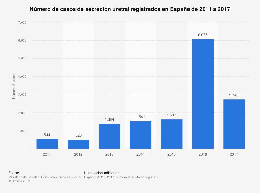 Estadística: Número de casos de secreción uretral registrados en España de 2011 a 2017 | Statista