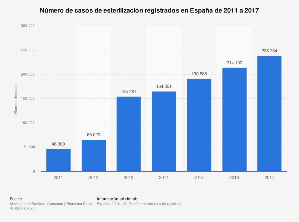 Estadística: Número de casos de esterilización registrados en España de 2011 a 2017 | Statista