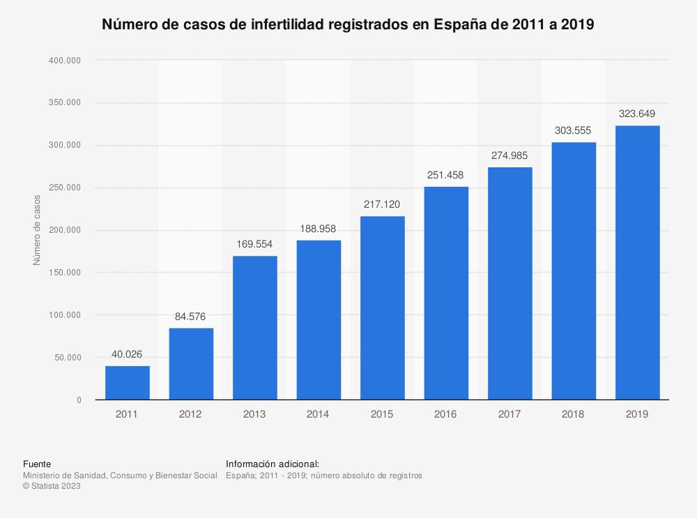 Estadística: Número de casos de infertilidad registrados en España de 2011 a 2017 | Statista