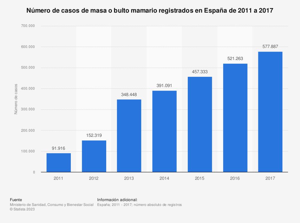 Estadística: Número de casos de masa o bulto mamario registrados en España de 2011 a 2017   Statista