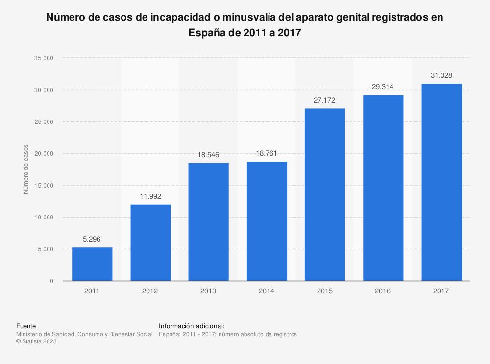 Estadística: Número de casos de incapacidad o minusvalía del aparato genital registrados en España de 2011 a 2017 | Statista