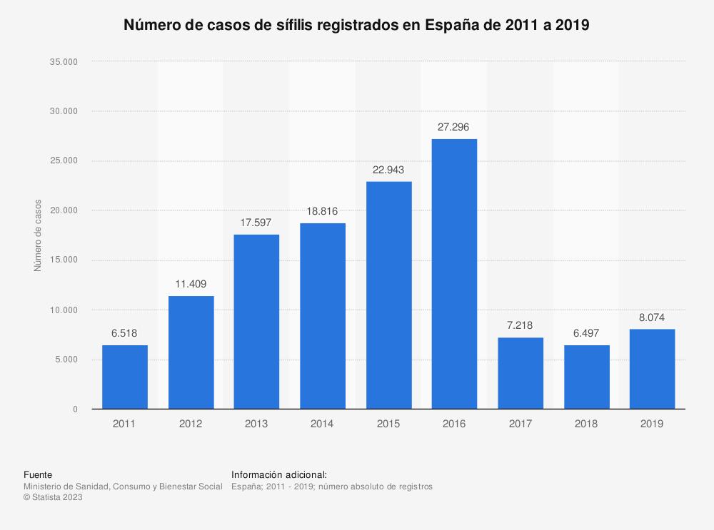 Estadística: Número de casos de sífilis registrados en España de 2011 a 2017 | Statista