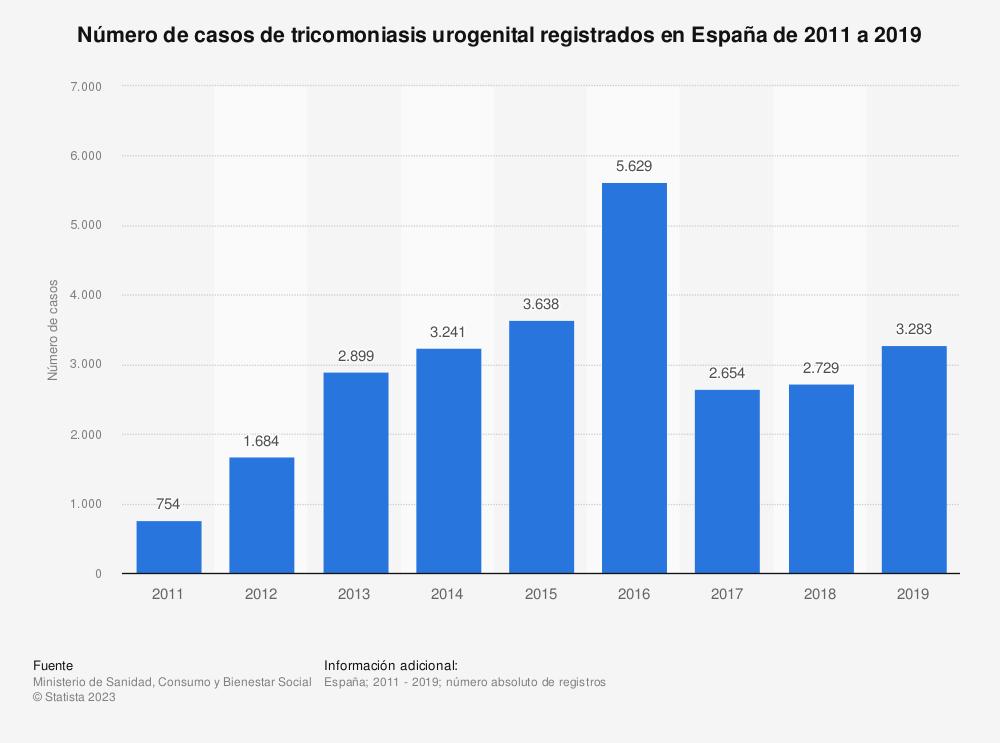 Estadística: Número de casos de tricomoniasis urogenital registrados en España de 2011 a 2017 | Statista