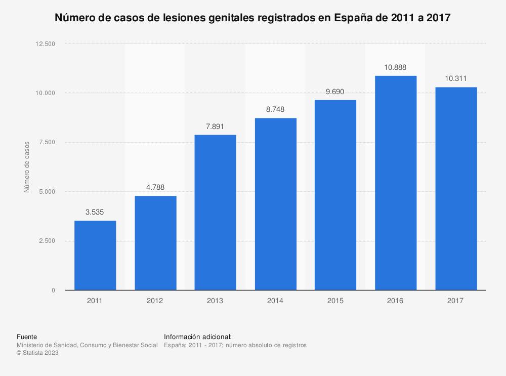 Estadística: Número de casos de lesiones genitales registrados en España de 2011 a 2017 | Statista