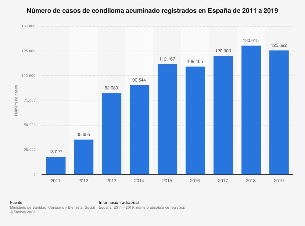 Estadística: Número de casos de condiloma acuminado registrados en España de 2011 a 2017 | Statista