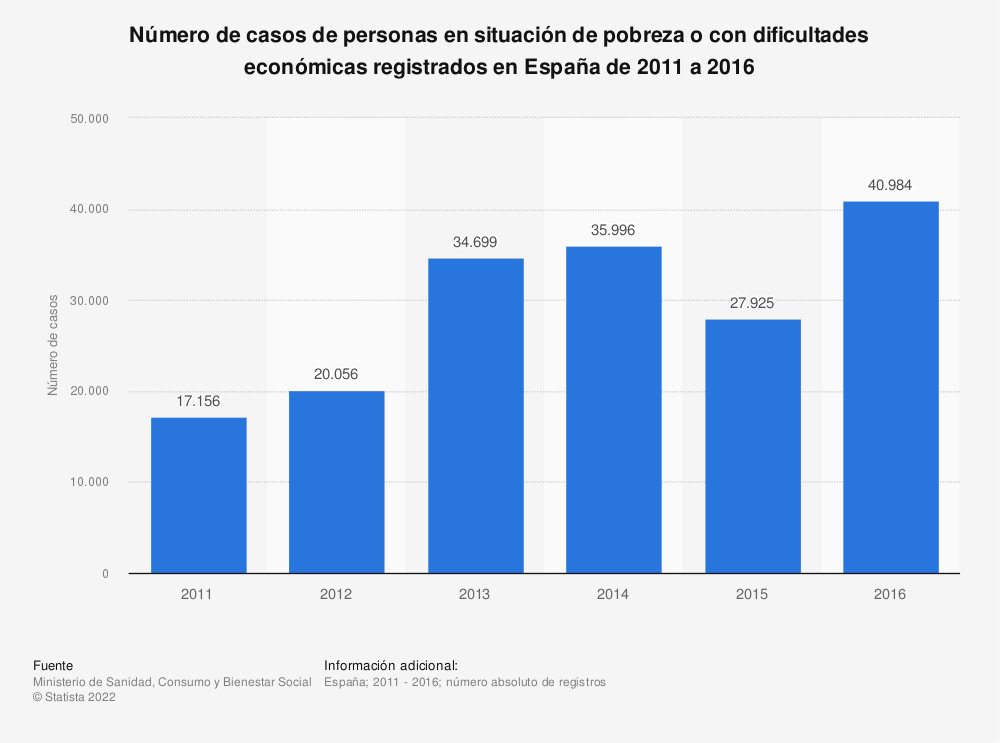 Estadística: Número de casos de personas en situación de pobreza o con dificultades económicas registrados en España de 2011 a 2016 | Statista