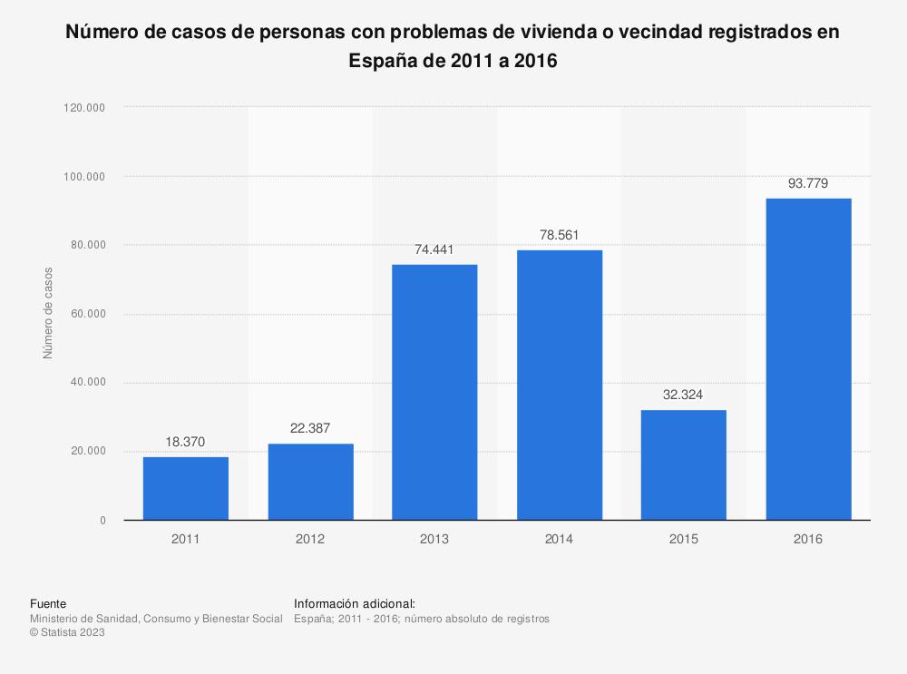 Estadística: Número de casos de personas con problemas de vivienda o vecindad registrados en España de 2011 a 2016 | Statista