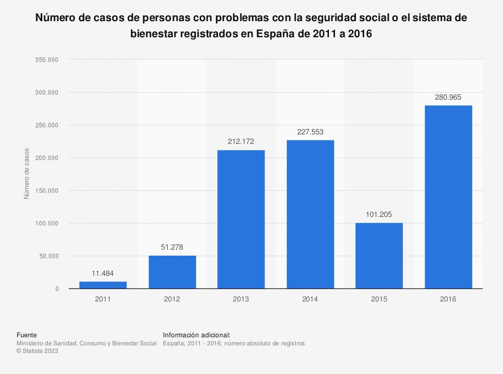 Estadística: Número de casos de personas con problemas con la seguridad social o el sistema de bienestar registrados en España de 2011 a 2016 | Statista