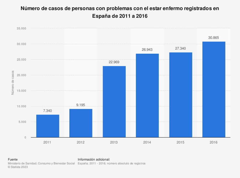Estadística: Número de casos de personas con problemas con el estar enfermo registrados en España de 2011 a 2016 | Statista