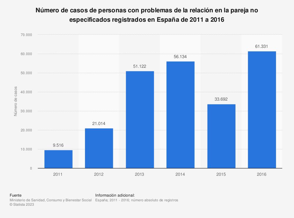 Estadística: Número de casos de personas con problemas de la relación en la pareja no especificados registrados en España de 2011 a 2016 | Statista