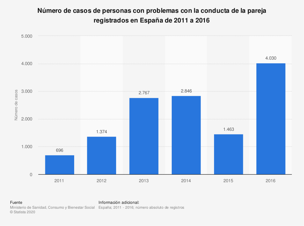 Estadística: Número de casos de personas con problemas con la conducta de la pareja registrados en España de 2011 a 2016   Statista