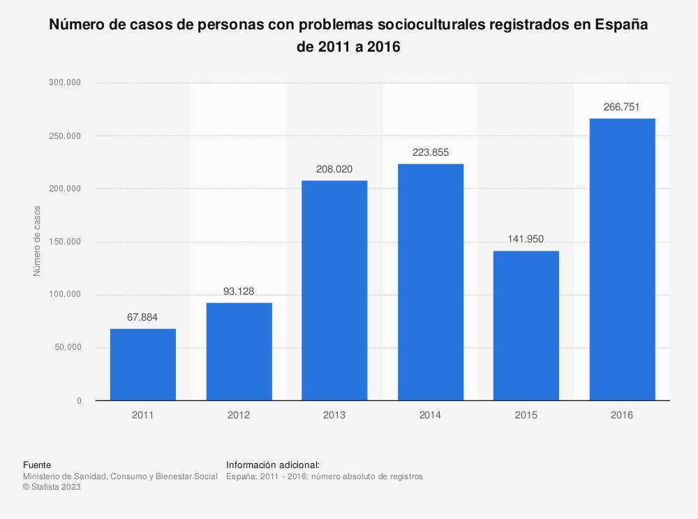 Estadística: Número de casos de personas con problemas socioculturales registrados en España de 2011 a 2016   Statista