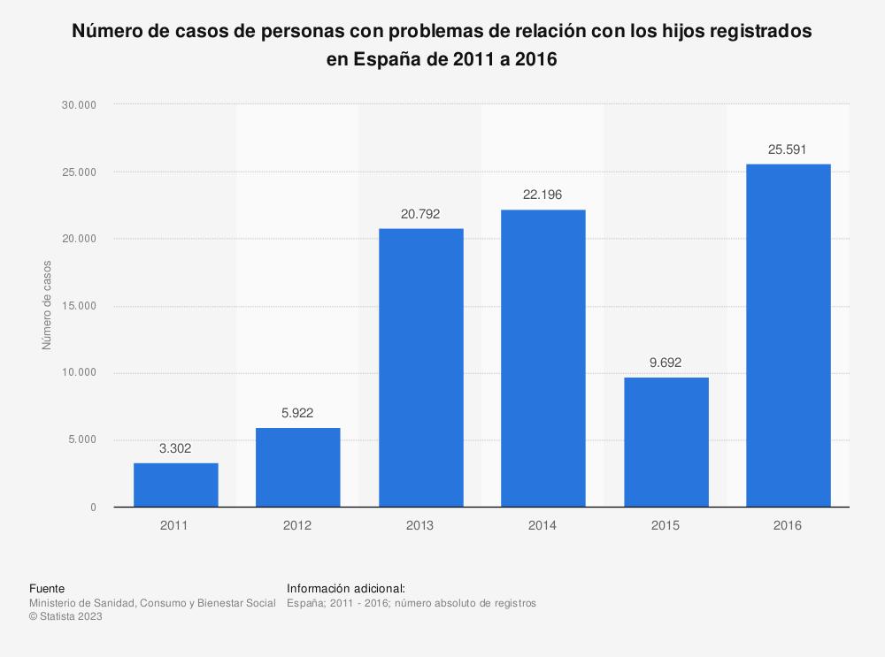 Estadística: Número de casos de personas con problemas de relación con los hijos registrados en España de 2011 a 2016 | Statista