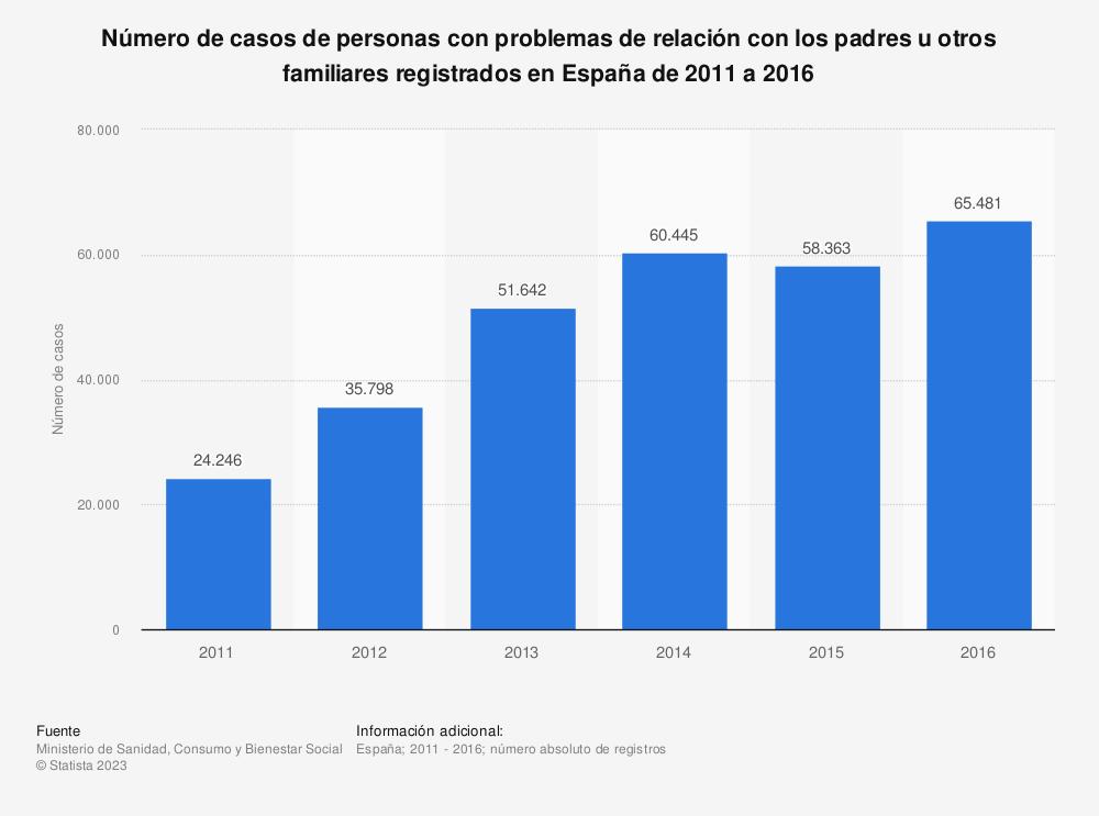 Estadística: Número de casos de personas con problemas de relación con los padres u otros familiares registrados en España de 2011 a 2016 | Statista